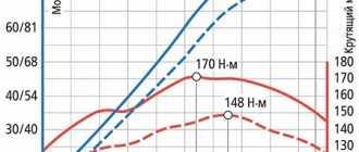 Крутящий момент двигателя – что это за характеристика и на какие параметры влияет